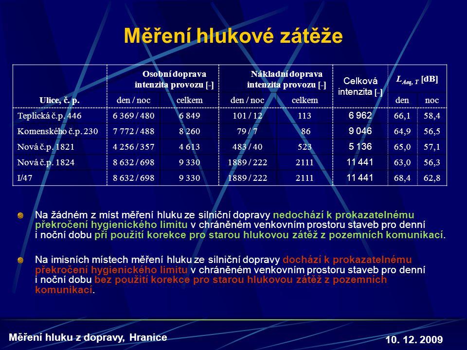 Měření hlukové zátěže Ulice, č. p. Osobní doprava. intenzita provozu [-] Nákladní doprava. Celková.